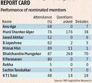 Nominated MPs: Sachin's lacklustre innings, Rekha without a hit