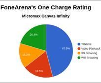 Micromax Canvas Infinity Battery Life Test #OneChargeRating