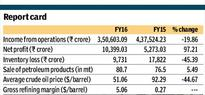 Indian Oil reports highest ever net profit in single year