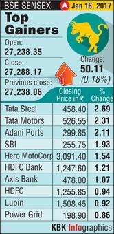 Markets end marginally higher as metal, realty and Tata stocks rise