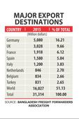 Fallout worries exporters