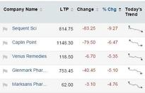 Mapping the market: Pharma on life support, metal stocks melting again