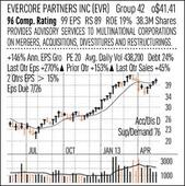 Mergers And Aquisitions Fuel Evercore Profit, Sales