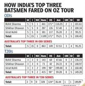 Dhawan, Rohit and Kohli set the benchmark for batsmen ahead of World T20