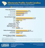 Census Bureau Demographic and Economic Profiles of South Carolina's Electorate