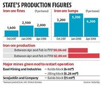 Odisha miners cut iron ore price by 10% on improved supply