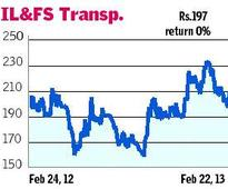 IL&FS Transportation Networks: Buy