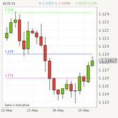 EURUSD - We look to Buy a break of 1.1190