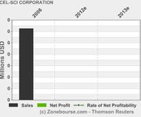 CEL-SCI CORPORATION: Reports Second Quarter 2013 Financial Results