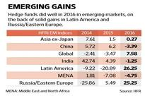 Hedge funds do well in EMs, no thanks to Asia