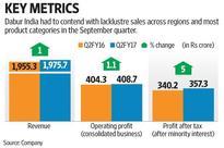 Dabur's September quarter results miss estimates on weak sales growth