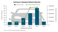 Record Numbers of Software Complaints and Recalls Threaten Trust In Automotive Technology, says J.D. Power SafetyIQ