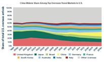 Chinese Investment Trends in U.S. Hotel Real Estate | By Li Chen and Kirsten Z. Smiley