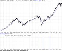 What Happened With The SPY Yesterday Occurred Only 2 Other Times In History