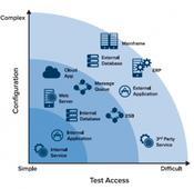 Learn the ABCs of Service Virtualization | @CloudExpo #Cloud #Storage #Virtualization