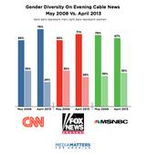 In Five Years, Diversity On Cable News Has Hardly Improved
