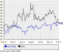 AXIS Capital Holdings' Series D Preferred Shares Cross 5.5% Yield Mark