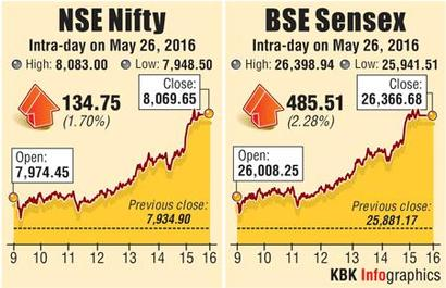 Sensex races to 7-month high, retakes 26k on oil, Q4 data