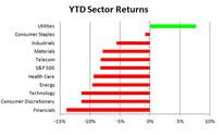 Utilities Surge To Top Sector Spot