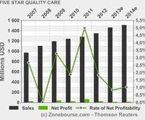 FIVE STAR QUALITY CARE, INC.: to Present at the Deutsche Bank Health Care Conference on May 29, 2013