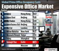 Connaught Place world#39;s 9th most costly office location: CBRE