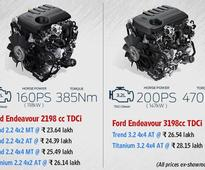 From Rs 23.64 lakh, new Ford Endeavour offers everything for everyone