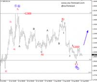 GBP/USD could be in for some gains