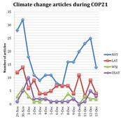 The Paris climate talks according to U.S. print media: Plenty of heat, but not so much light