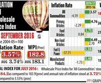 WPI inflation eases to 3.57% in September