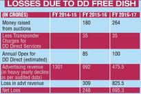 DD scores self-goal with Free Dish; hundreds of crores lost due to fall in viewership ratings, ad revenue