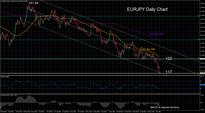 EURJPY tumbles to fresh 3-year low, tests 117