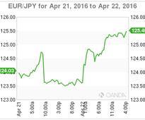 BoJ Eyeing Negative Rates On Loans
