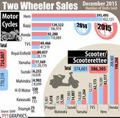 Sharp fall in motorcycle sales in December