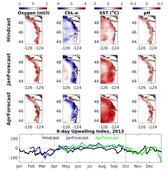 Univ. Washington and NOAA Create Reliable Forecast Tool for Pacific Northwest Waters