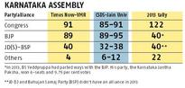 Photo-finish: Two opinion polls predict a hung Assembly in Karnataka