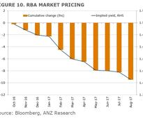 The door is still ajar for another RBA rate cut next year