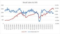 Why Retail Sales Are Telling Us to Fear a Bear Market
