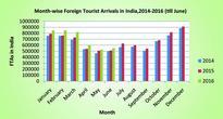 India Tourism Statistics India 2015 ─ Volume I