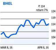 Will BHEL paint a rosy picture?