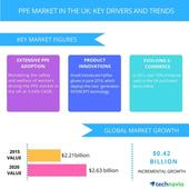 Personal Protective Equipment Market in the UK  Growth Drivers and Forecast from Technavio