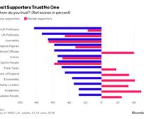 No One to Trust: the Anger That Connects Brexit, Trump, Le Pen
