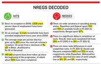 Is NREGA Running Out of Steam?