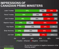 Popularity and prime ministers: Highest positives for Trudeau son and father, highest negatives for Harper »