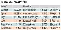 Fear factor jumps on St as US yields breach 3%