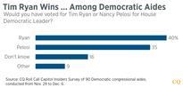 CQ Roll Call Survey: Democratic Staffers Prefer Tim Ryan Over Pelosi