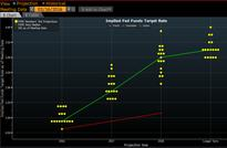 The Fed Wants Markets to Stop Taking the Dot Plot So Seriously
