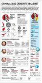 State Assembly polls: Income, assets and criminal records of ministers