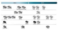 Roadmap reveals new Mercedes models