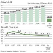Can China avoid middle-income trap?