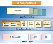 CGI Studio HMI Authoring Tool supports eT-Kernel RTOS